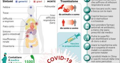 Primo morto in Italia del Coronavirus. Comunicato Ministero  della Salute.